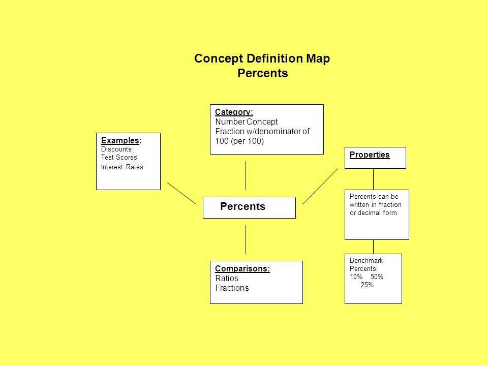 Concept Definition Map Percents Examples: Discounts Test Scores Interest Rates Category: Number Concept Fraction w/denominator of 100 (per 100) Proper