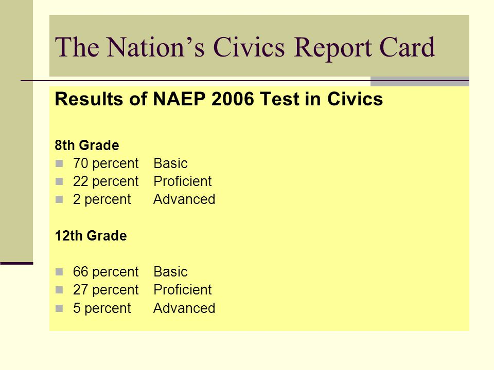 The Nations Civics Report Card Results of NAEP 2006 Test in Civics 8th Grade 70 percent Basic 22 percent Proficient 2 percent Advanced 12th Grade 66 p