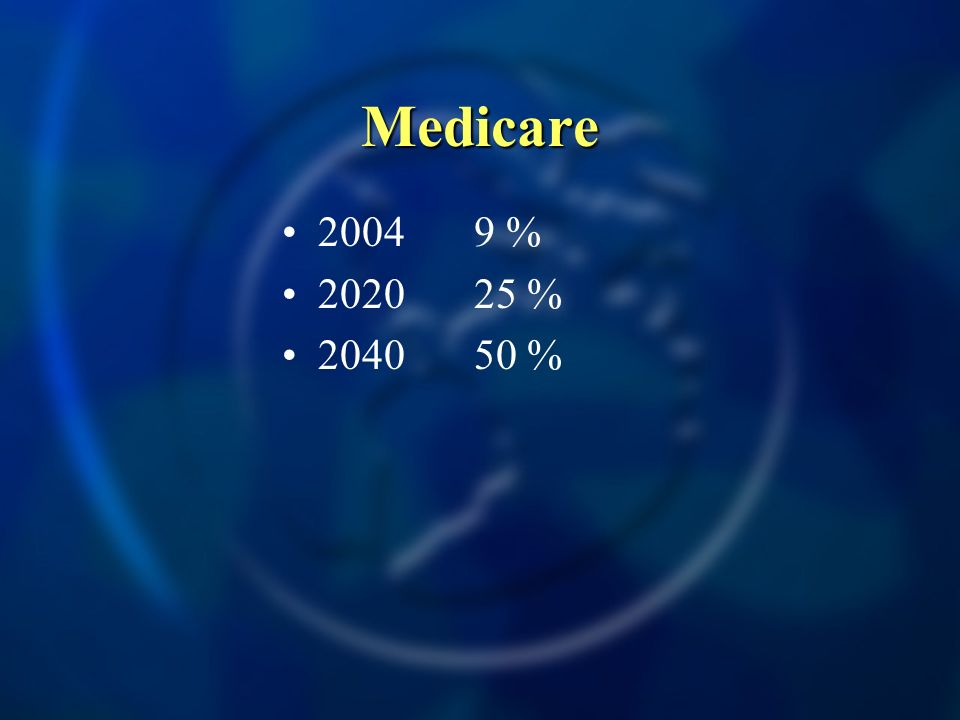 Medicare 20049 % 202025 % 204050 %