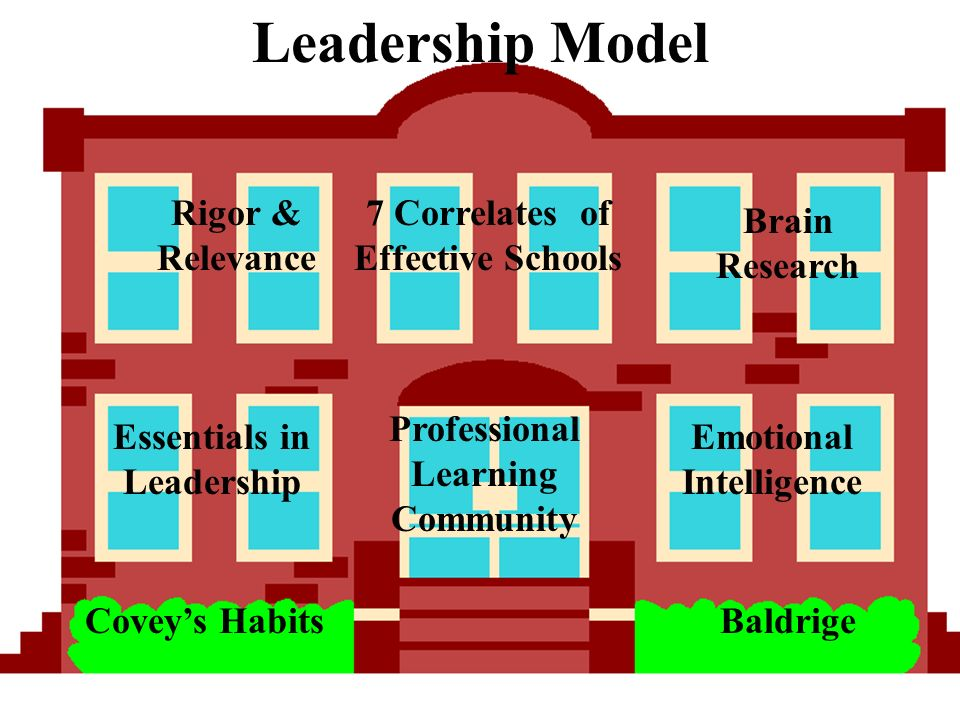 Coveys Habits 7 Correlates of Effective Schools Baldrige Essentials in Leadership Emotional Intelligence Rigor & Relevance Professional Learning Community Brain Research Leadership Model
