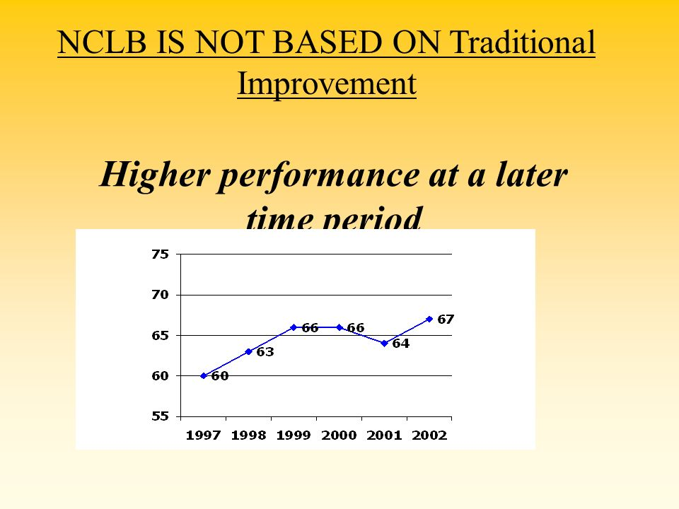 Higher performance at a later time period NCLB IS NOT BASED ON Traditional Improvement