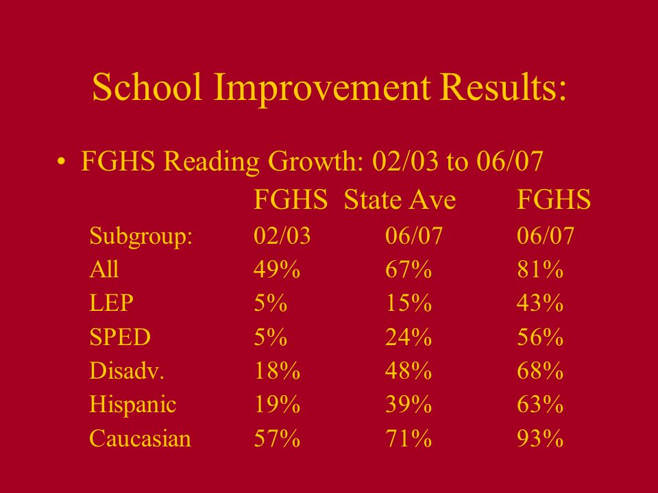 School Improvement Results: FGHS Reading Growth: 02/03 to 06/07 FGHS State AveFGHS Subgroup: 02/0306/0706/07 All49%67%81% LEP5%15%43% SPED5%24%56% Dis