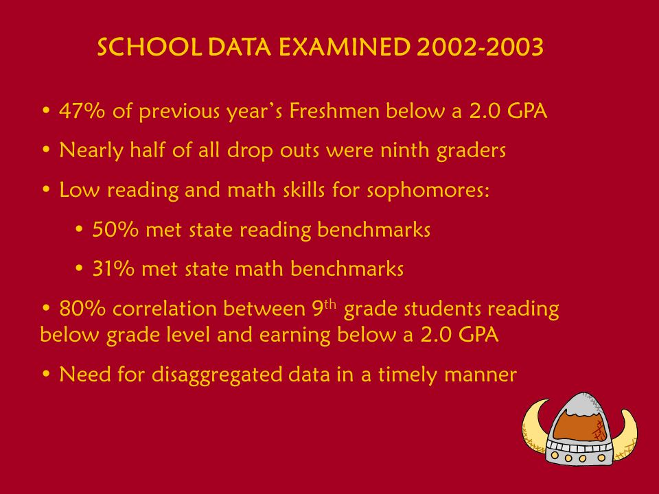 SCHOOL DATA EXAMINED 2002-2003 47% of previous years Freshmen below a 2.0 GPA Nearly half of all drop outs were ninth graders Low reading and math ski