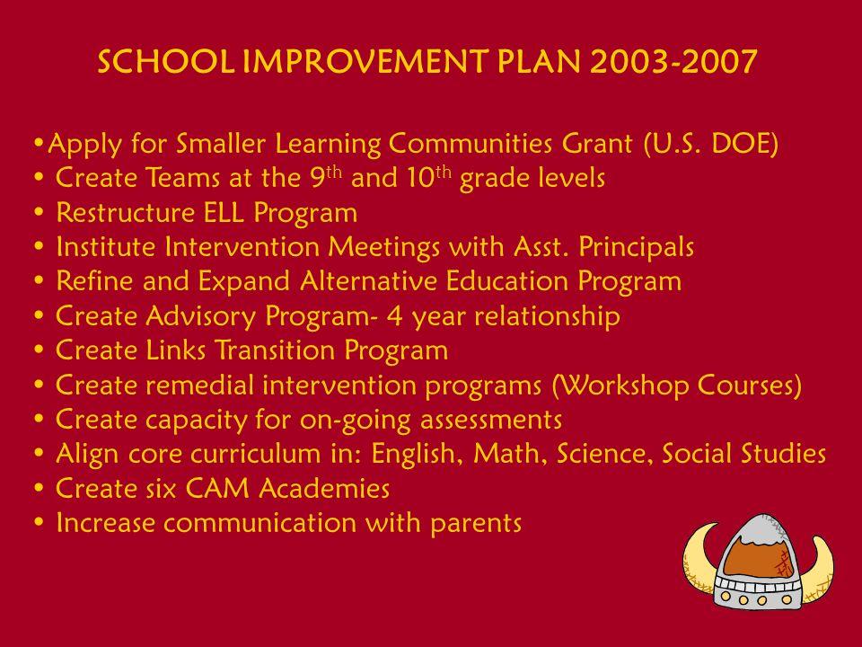 SCHOOL IMPROVEMENT PLAN School Wide Staff Development Plan 2002-2008 2002-2003 What Works In Schools: Translating Research into Action- By Robert J.