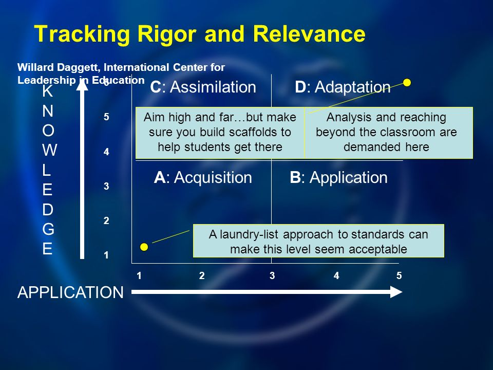 Tracking Rigor and Relevance A: Acquisition C: Assimilation B: Application D: Adaptation APPLICATION KNOWLEDGEKNOWLEDGE Willard Daggett, International Center for Leadership in Education A laundry-list approach to standards can make this level seem acceptable Analysis and reaching beyond the classroom are demanded here Aim high and far…but make sure you build scaffolds to help students get there