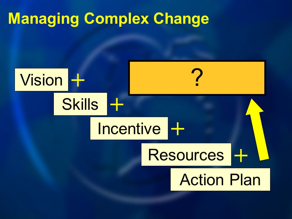 Managing Complex Change Vision Skills + Incentive + Resources + Action Plan +