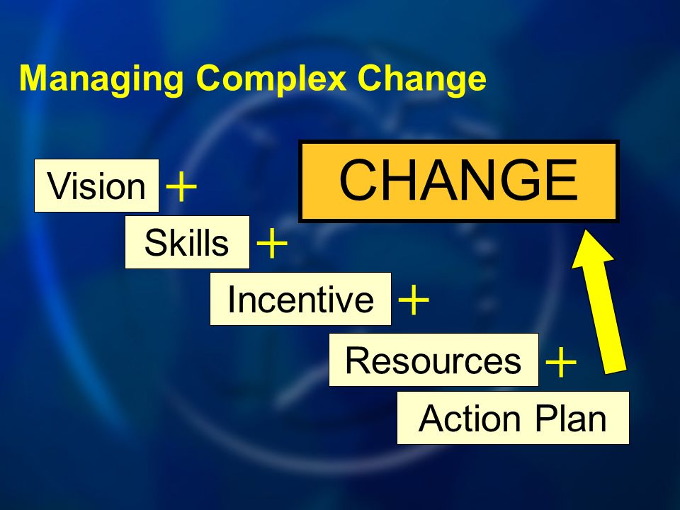 Vision Skills + Incentive + Resources + Action Plan + CHANGE Managing Complex Change