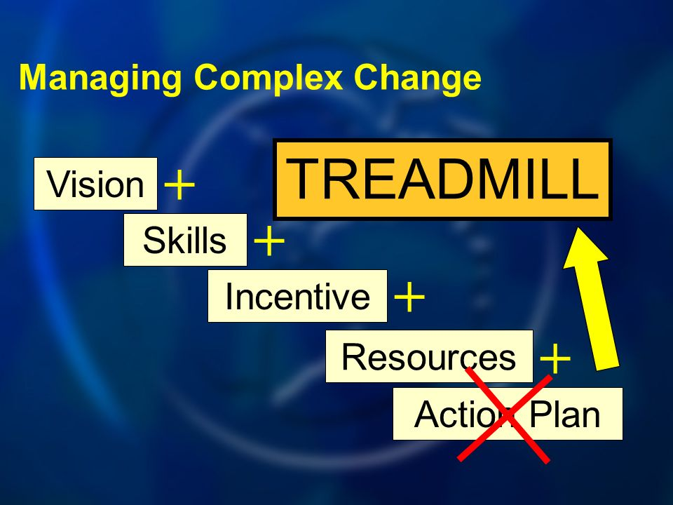 Vision Skills + Incentive + Resources + Action Plan + TREADMILL Managing Complex Change