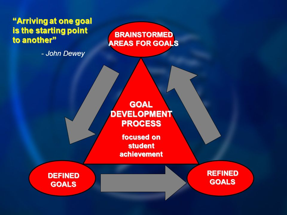 GOAL DEVELOPMENT PROCESS focused on student achievement BRAINSTORMED AREAS FOR GOALS DEFINED GOALS REFINED GOALS Arriving at one goal is the starting point to another - John Dewey