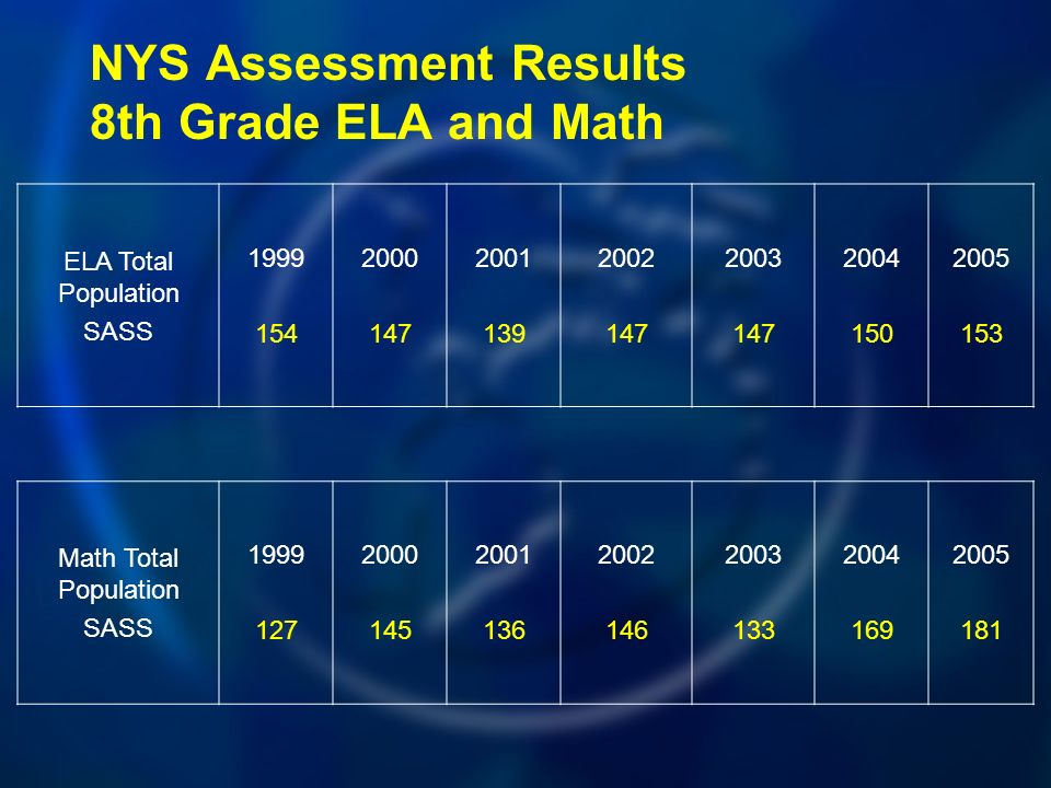 NYS Assessment Results 8th Grade ELA and Math ELA Total Population SASS Math Total Population SASS