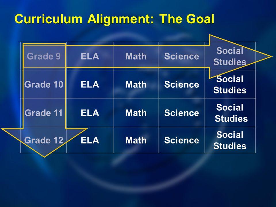 Grade 9ELAMathScience Social Studies Grade 10ELAMathScience Social Studies Grade 11ELAMathScience Social Studies Grade 12ELAMathScience Social Studies Curriculum Alignment: The Goal