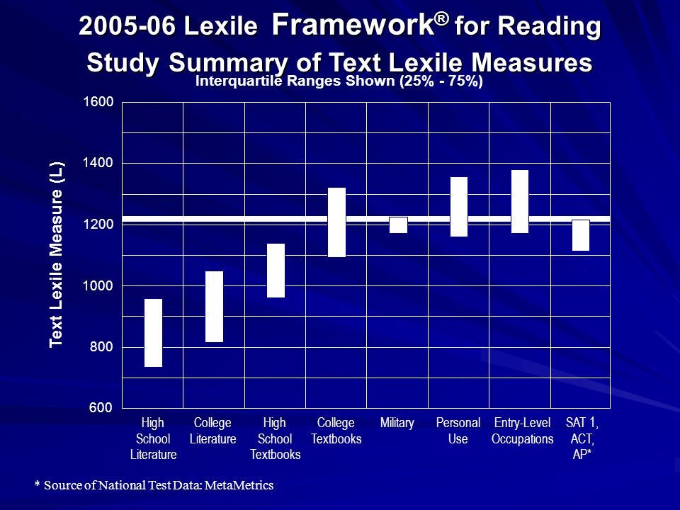2005-06 Lexile Framework ® for Reading Study Summary of Text Lexile Measures 600 800 1000 1400 1600 1200 Text Lexile Measure (L) High School Literatur