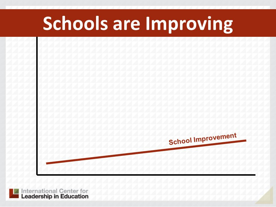 School Improvement Schools are Improving