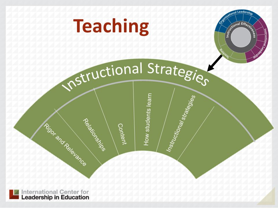 Rigor and Relevance Relationships Content Teaching How students learn Instructional strategies