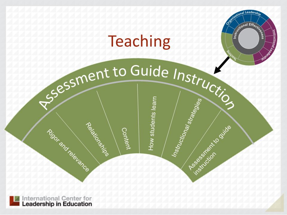 Rigor and relevance Relationships Content Teaching How students learn Instructional strategies Assessment to guide instruction