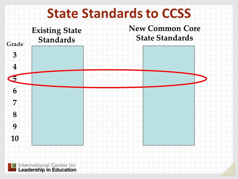 State Standards to CCSS Existing State Standards New Common Core State Standards Grade 3 4 5 6 7 8 9 10