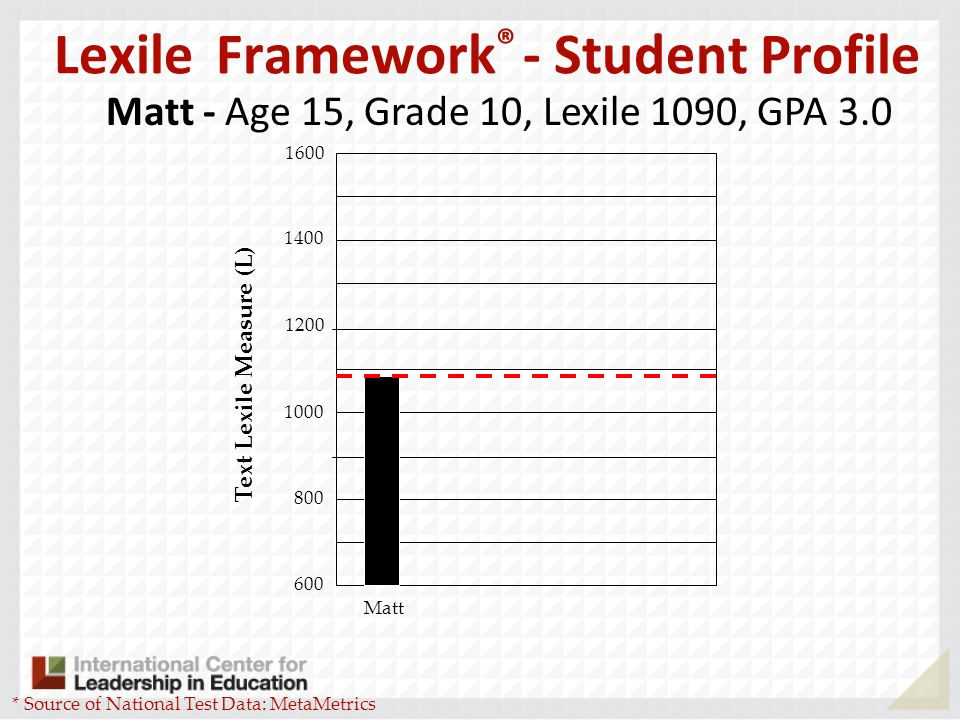 Lexile Framework ® - Student Profile 600 800 1000 1400 1600 1200 Text Lexile Measure (L) Matt * Source of National Test Data: MetaMetrics 910 Matt - Age 15, Grade 10, Lexile 1090, GPA 3.0