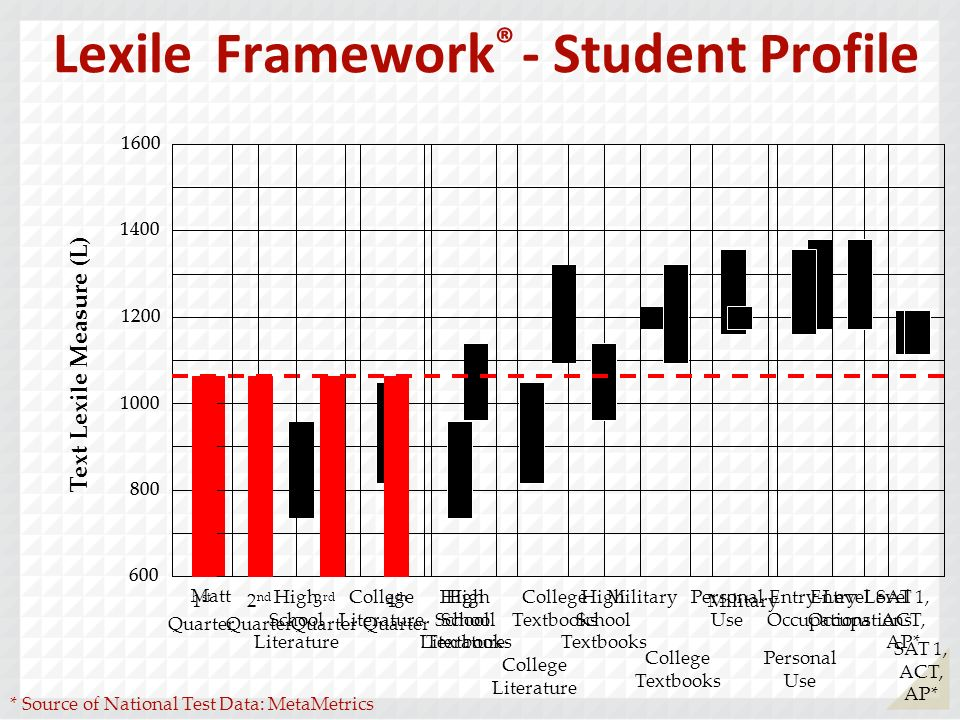 Lexile Framework ® - Student Profile 600 800 1000 1400 1600 1200 Text Lexile Measure (L) High School Literature College Literature High School Textbooks College Textbooks Military Personal Use Entry-Level Occupations SAT 1, ACT, AP* * Source of National Test Data: MetaMetrics Matt 600 800 1000 1400 1600 1200 High School Literature College Literature High School Textbooks College Textbooks Military Personal Use Entry-Level Occupations SAT 1, ACT, AP* 1 st Quarter 2 nd Quarter 3 rd Quarter 4 th Quarter
