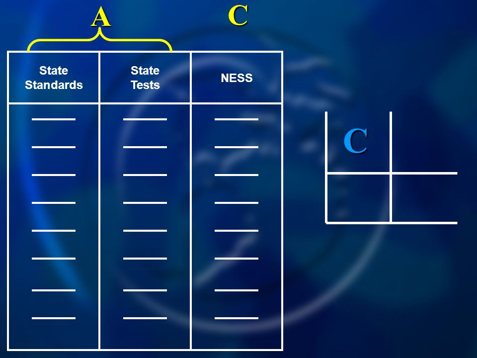NESS State Tests State Standards C A C