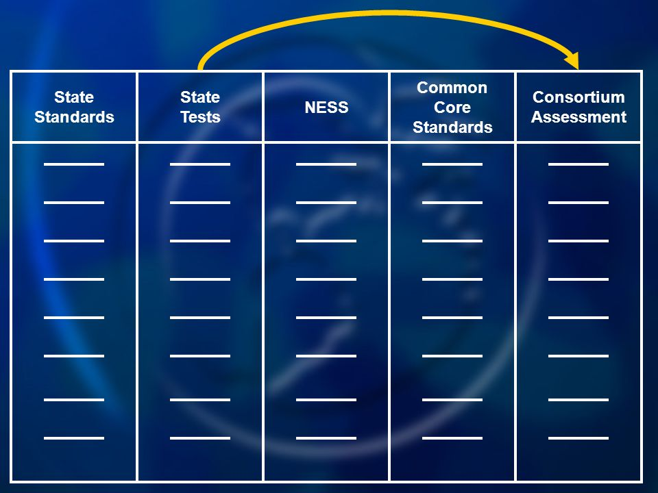 Common Core Standards NESS State Tests State Standards Consortium Assessment