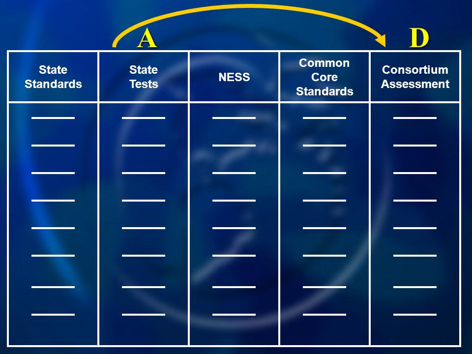 Common Core Standards NESS State Tests State Standards Consortium Assessment DA