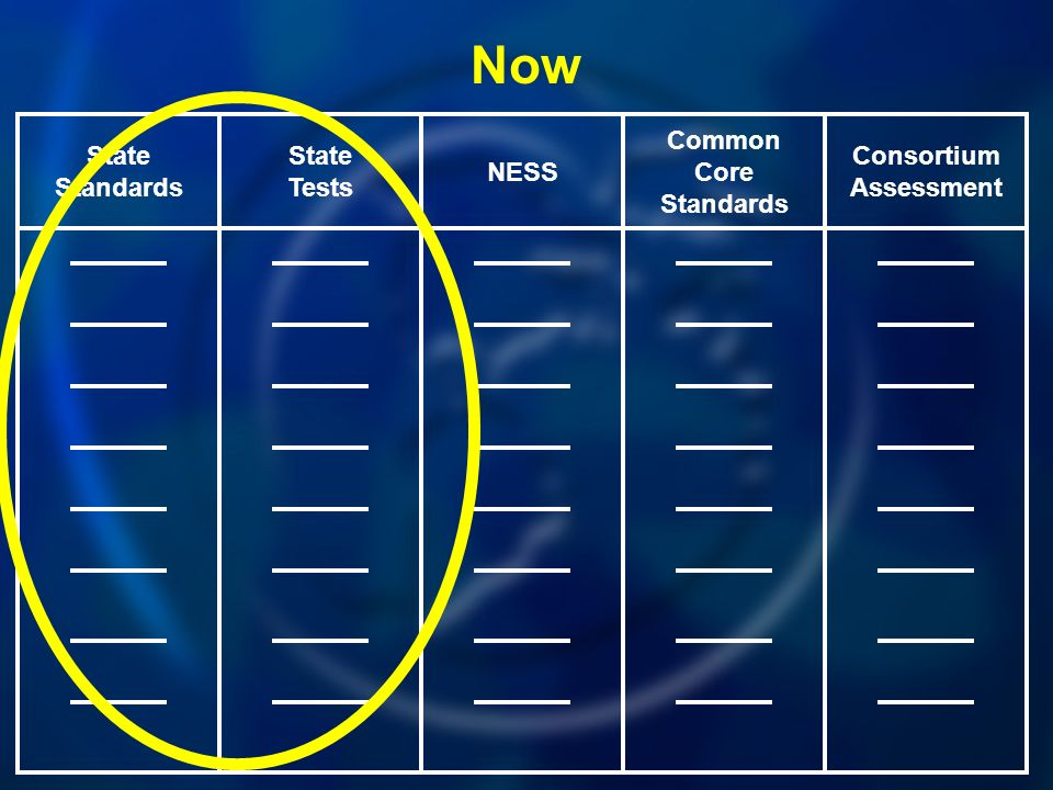 Common Core Standards NESS State Tests State Standards Consortium Assessment Now