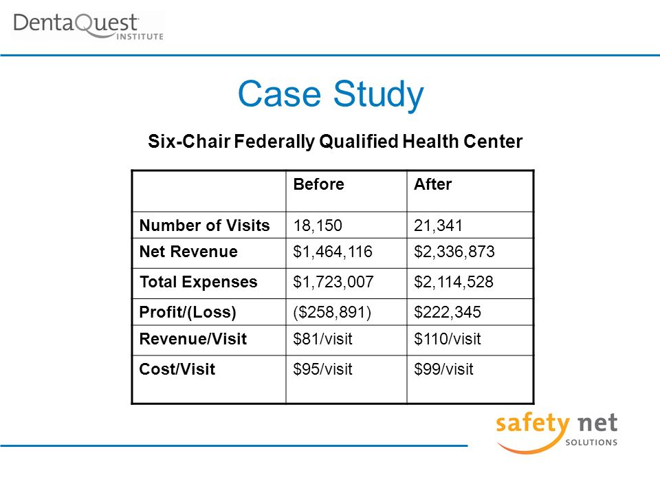 Case Study Six-Chair Federally Qualified Health Center BeforeAfter Number of Visits18,15021,341 Net Revenue$1,464,116$2,336,873 Total Expenses$1,723,007$2,114,528 Profit/(Loss)($258,891)$222,345 Revenue/Visit$81/visit$110/visit Cost/Visit$95/visit$99/visit