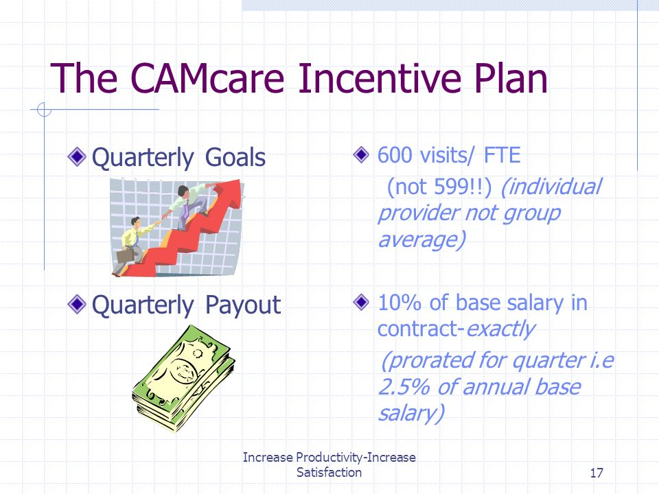 Increase Productivity-Increase Satisfaction17 The CAMcare Incentive Plan Quarterly Goals Quarterly Payout 600 visits/ FTE (not 599!!) (individual provider not group average) 10% of base salary in contract-exactly (prorated for quarter i.e 2.5% of annual base salary)