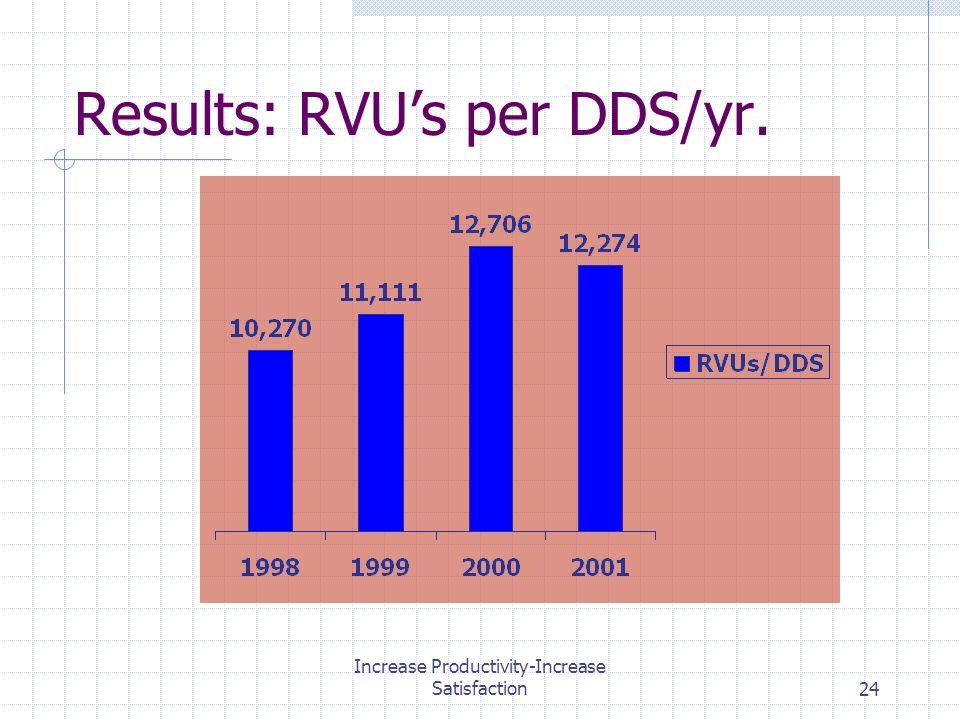 Increase Productivity-Increase Satisfaction24 Results: RVUs per DDS/yr.