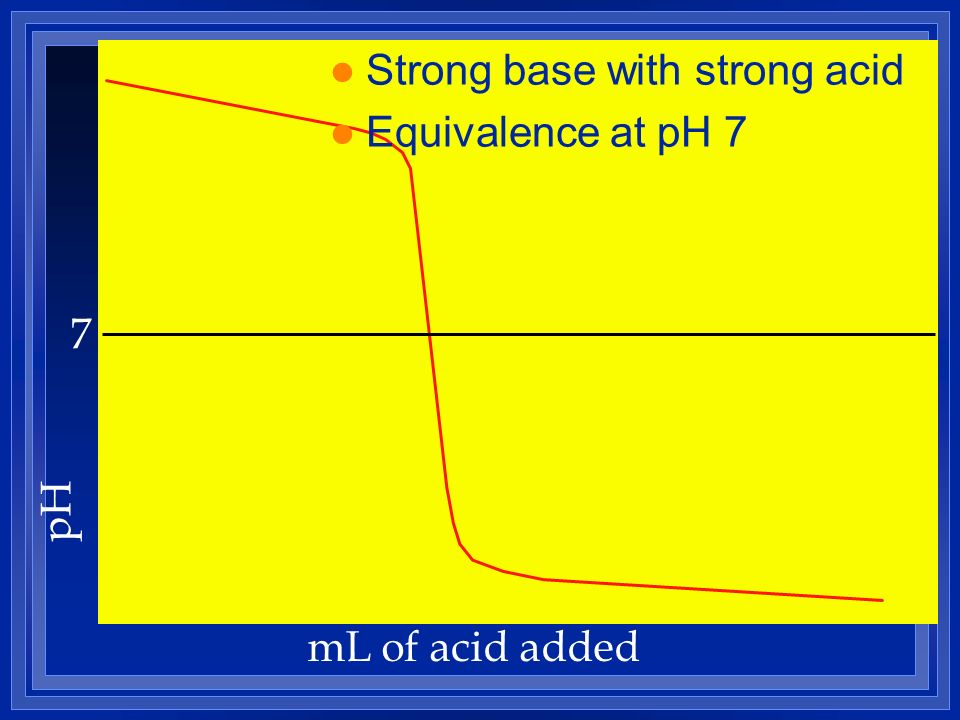 pH mL of acid added 7 l Strong base with strong acid l Equivalence at pH 7