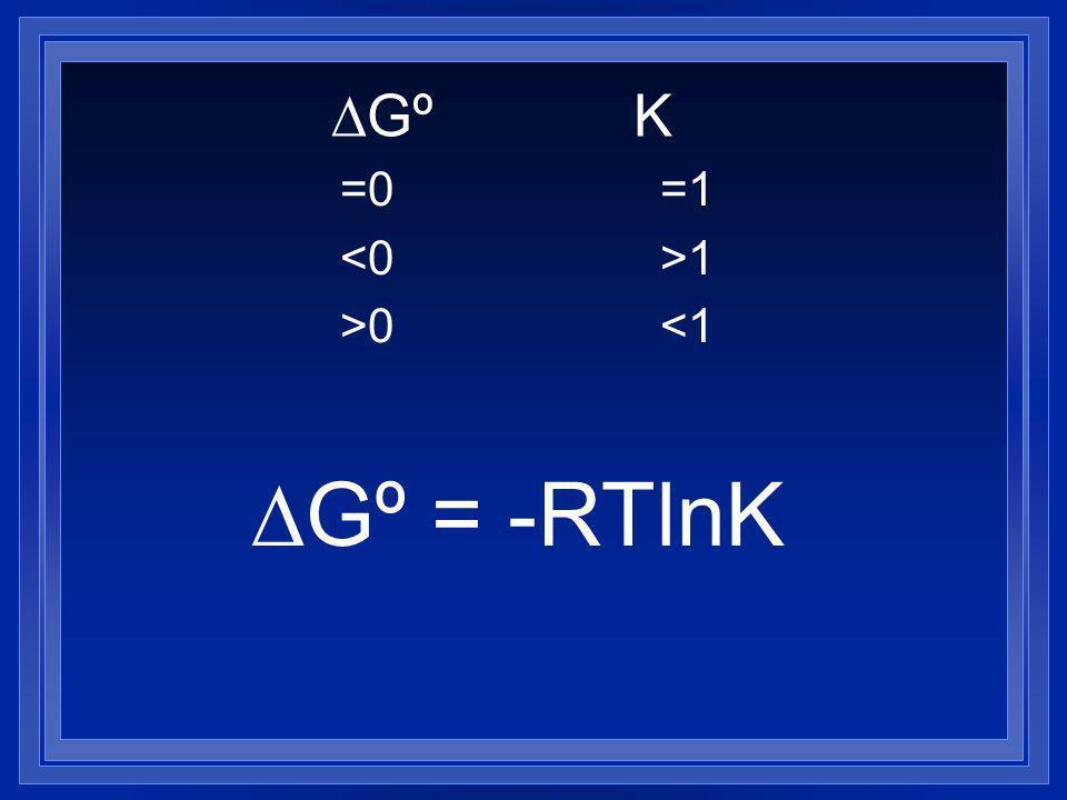 Gº K =0=1 1 >0<1 Gº = -RTlnK