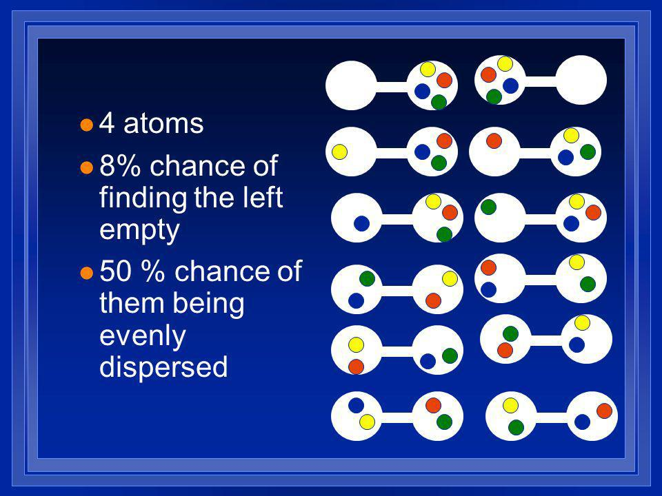 l 4 atoms l 8% chance of finding the left empty l 50 % chance of them being evenly dispersed