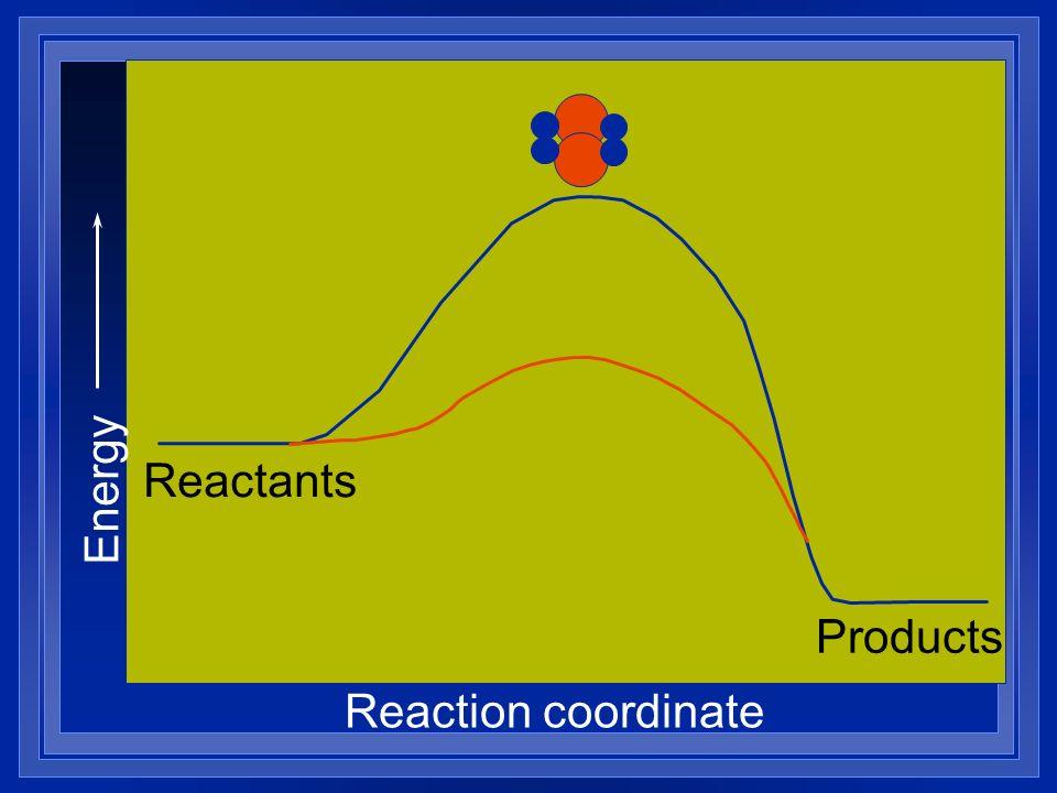 Energy Reaction coordinate Reactants Products