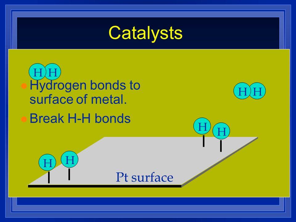 Pt surface HHHH HHHH l Hydrogen bonds to surface of metal. l Break H-H bonds Catalysts