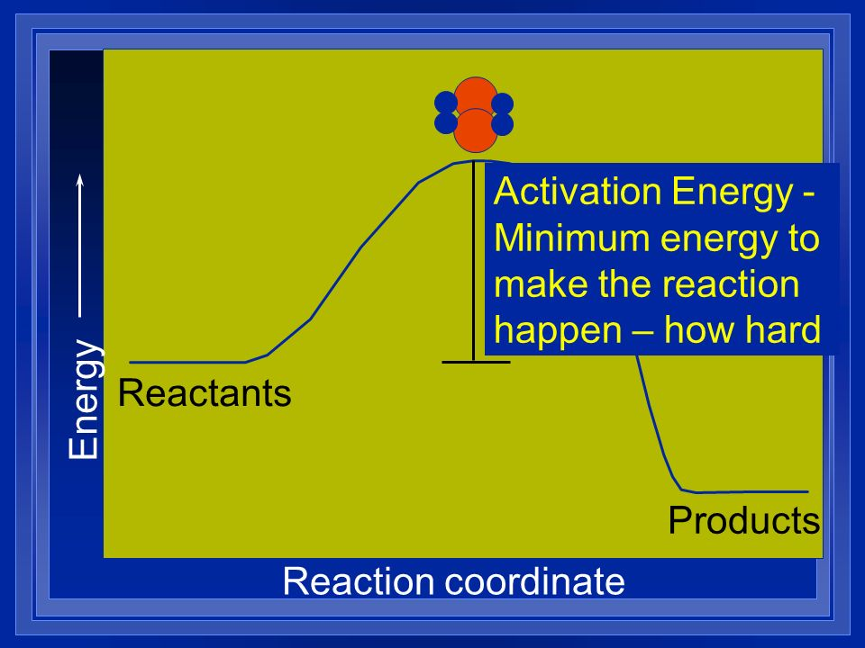 Energy Reaction coordinate Reactants Products Activation Energy - Minimum energy to make the reaction happen – how hard