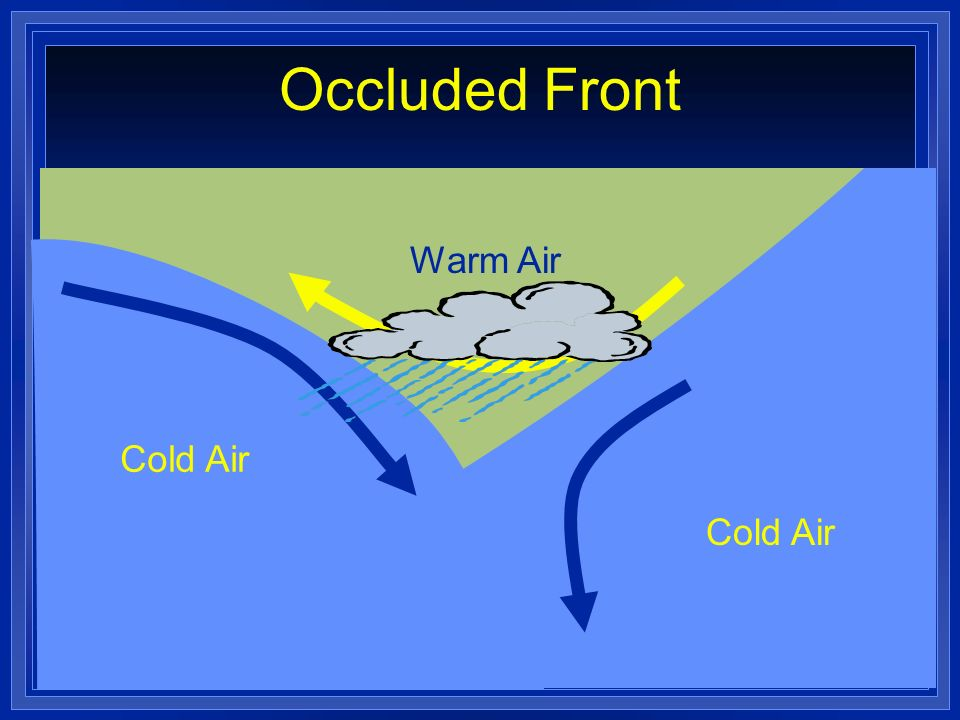 Occluded Front Cold Air Warm Air Cold Air