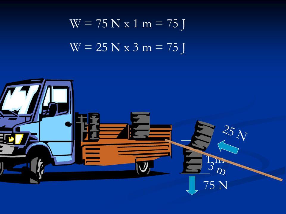 1 m 75 N W = 75 N x 1 m = 75 J W = 25 N x 3 m = 75 J 3 m 25 N