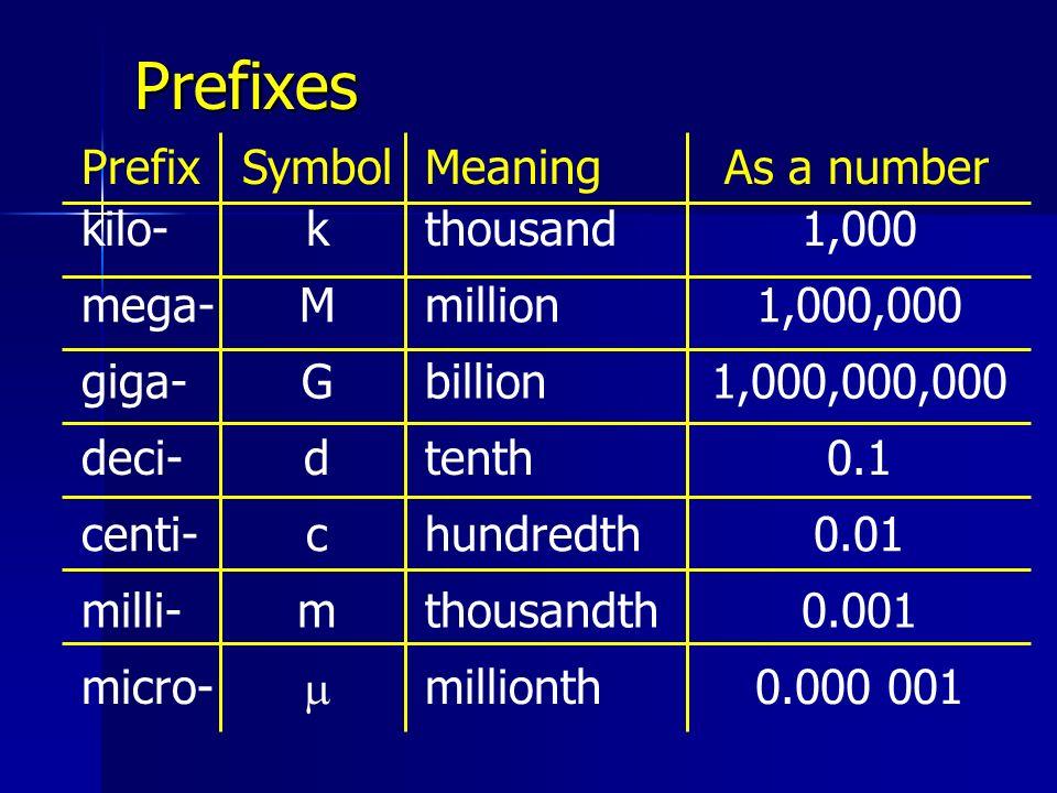 Prefixes PrefixSymbolMeaningAs a number kilo-kthousand1,000 mega-Mmillion1,000,000 giga-Gbillion1,000,000,000 deci-dtenth0.1 centi-chundredth0.01 mill