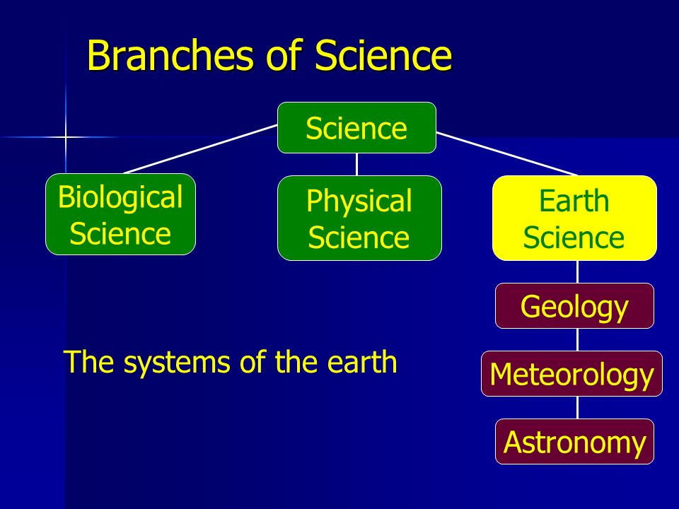 Astronomy Meteorology Biological Science Earth Science Physical Science Branches of Science The systems of the earth Science Geology