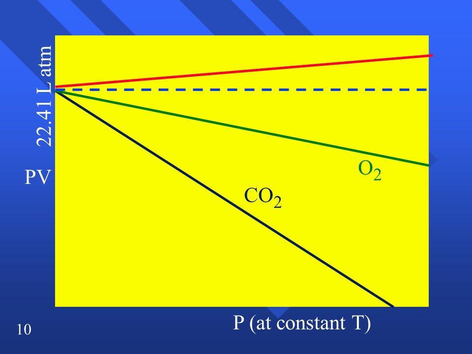 10 PV P (at constant T) CO 2 O2O2 22.41 L atm