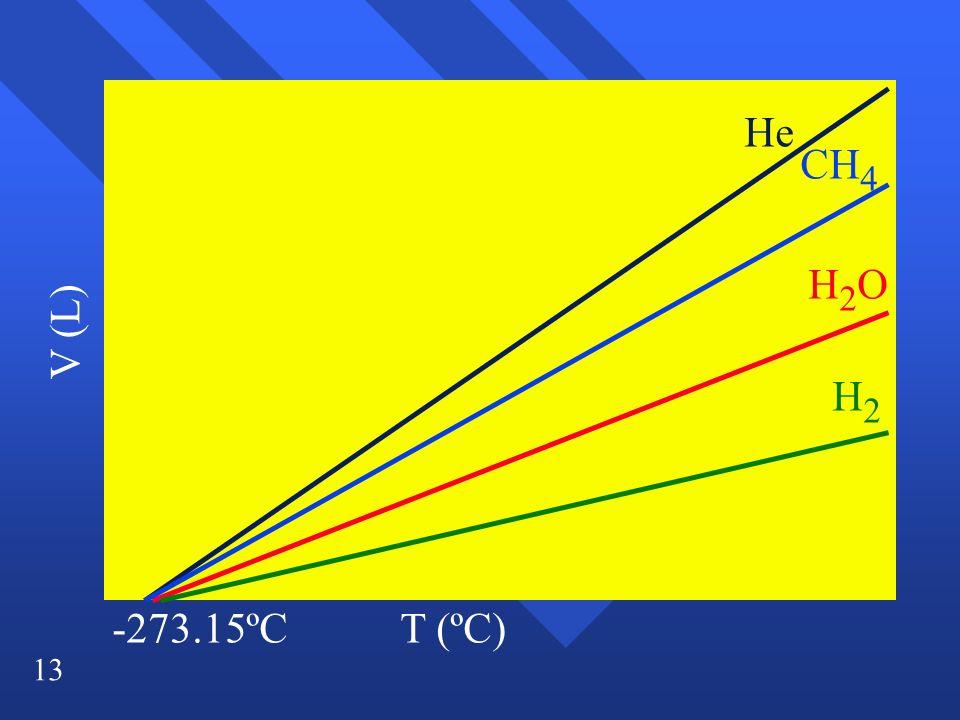 13 V (L) T (ºC) H2OH2O He CH 4 H2H2 -273.15ºC