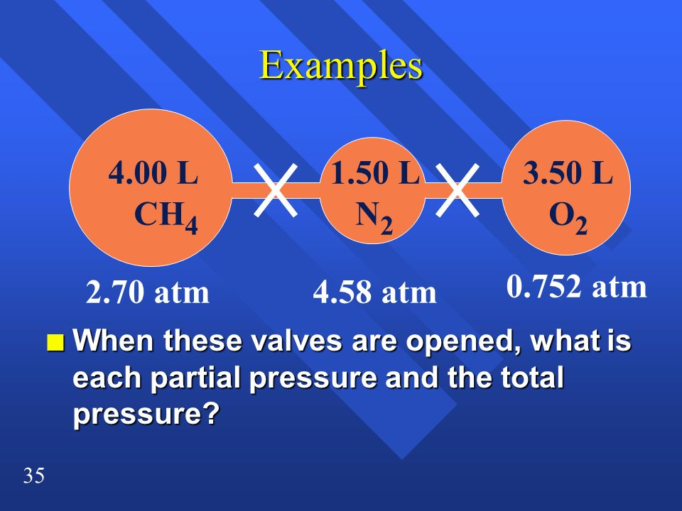 35 Examples 3.50 L O 2 1.50 L N 2 2.70 atm n When these valves are opened, what is each partial pressure and the total pressure? 4.00 L CH 4 4.58 atm