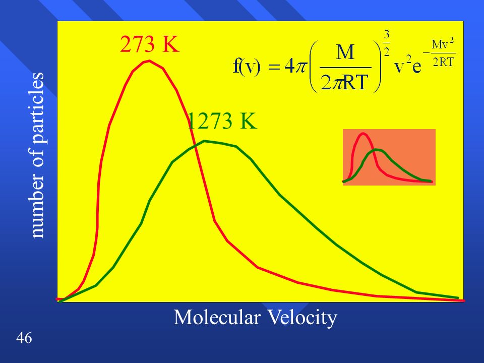 46 number of particles Molecular Velocity 273 K 1273 K