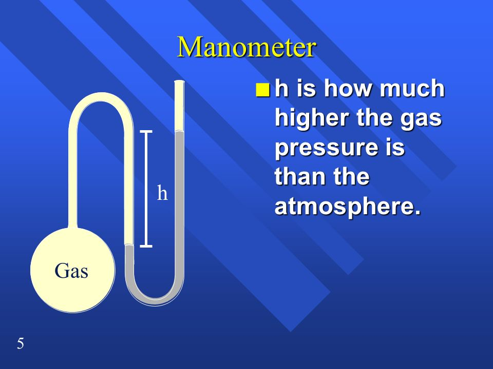 5 Manometer n h is how much higher the gas pressure is than the atmosphere. h Gas