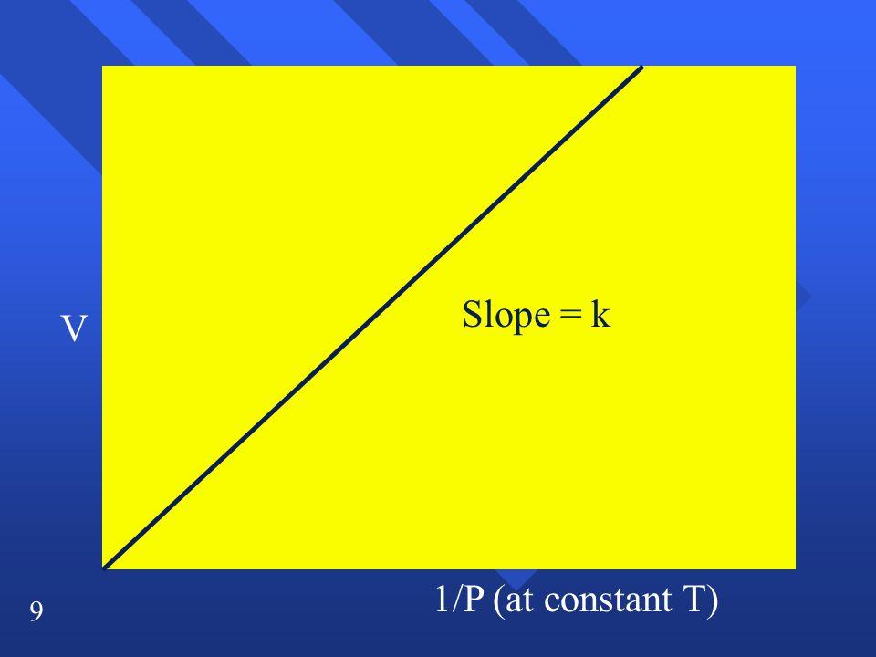 9 V 1/P (at constant T) Slope = k