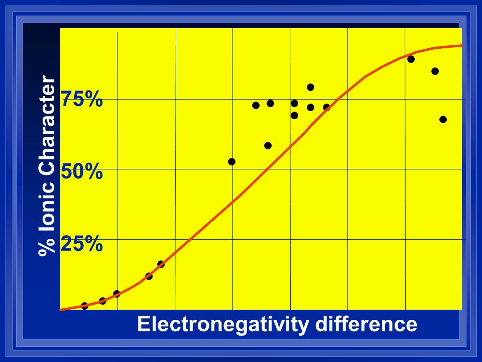 % Ionic Character Electronegativity difference 25% 50% 75%