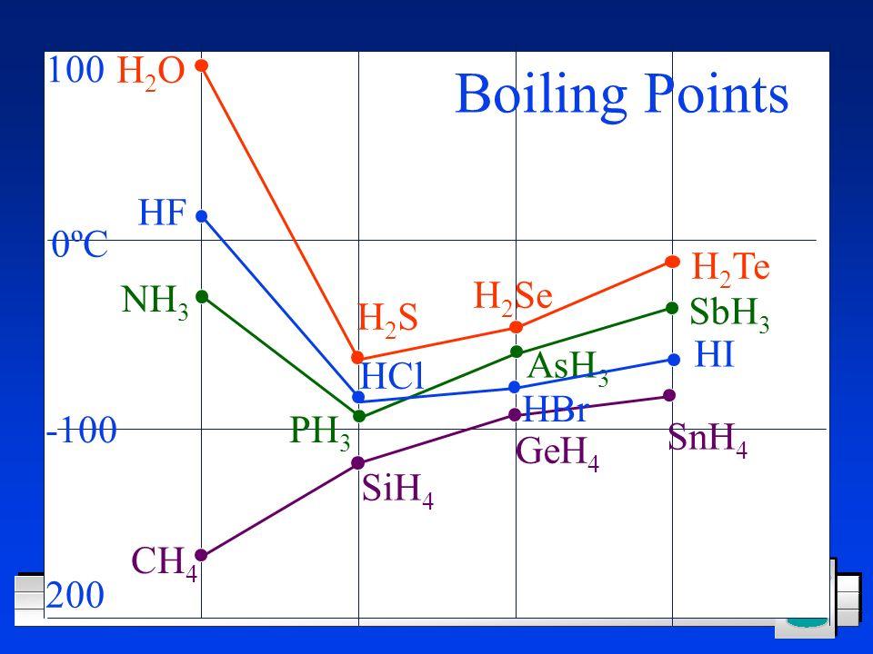 CH 4 SiH 4 GeH 4 SnH 4 PH 3 NH 3 SbH 3 AsH 3 H2OH2O H2SH2S H 2 Se H 2 Te HF HI HBr HCl Boiling Points 0ºC 100 -100 200