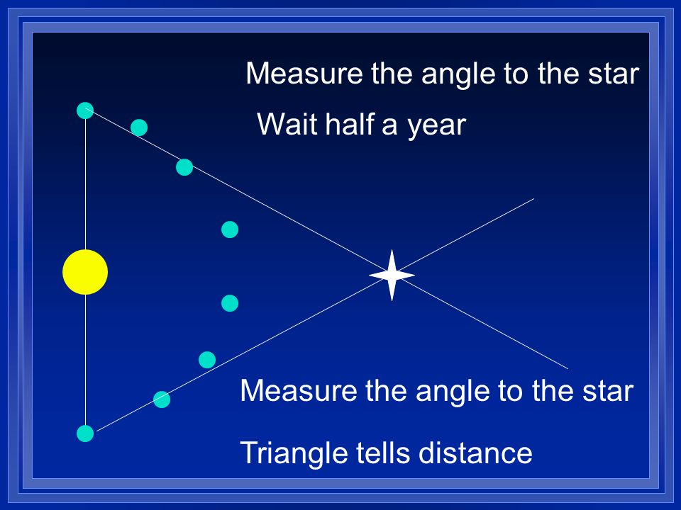 Measure the angle to the star Wait half a year Measure the angle to the star Triangle tells distance
