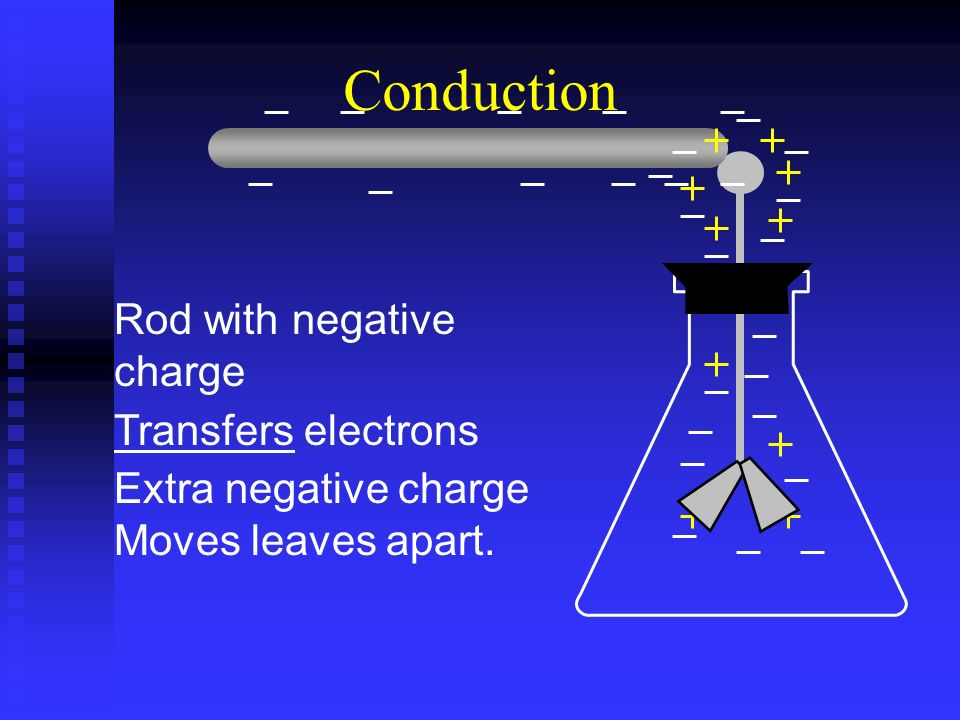 Conduction Rod with negative charge Transfers electrons Extra negative charge Moves leaves apart.