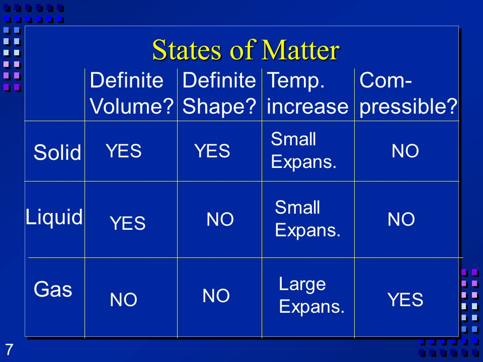 7 States of Matter Solid Liquid Gas Definite Volume? YES NO Definite Shape? YES NO Temp. increase Small Expans. Large Expans. Com- pressible? NO YES